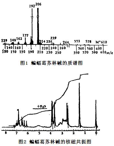 蝙蝠葛苏林碱的质谱图和核磁共振图