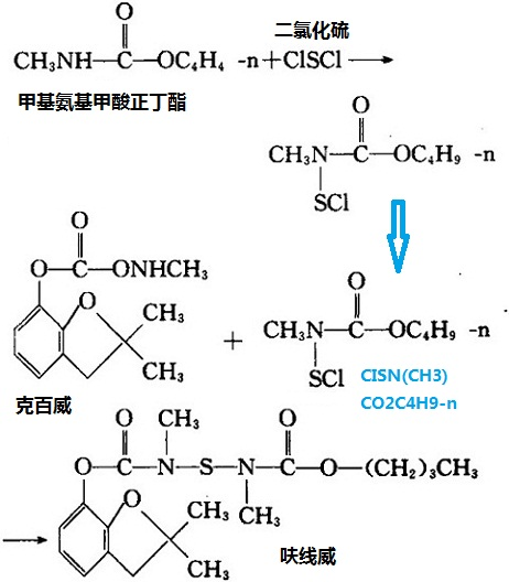 以甲基氨基甲酸正丁酯、二氯化硫和克百威为原料制备呋线威的化学反应方程式