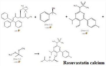 Synthesis pathways of Rosuvastatin calcium