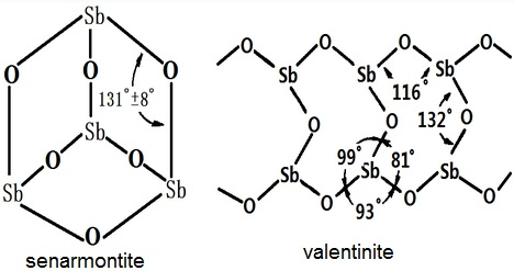 the two crystal types of antimony trioxide