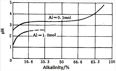 the relation between the alkalized degree and pH values