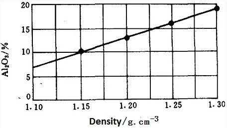 the relation of the density of poly aluminium chloride with its Al2O3 content