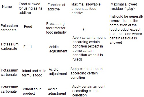 The maximum allowed amount as food additives and permitted maximum allowable residue limits