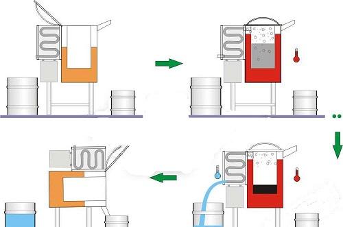 芳烃溶剂回收