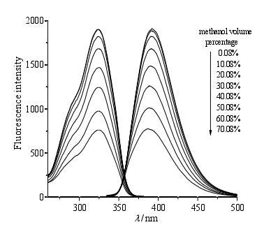 不同含量甲醇中 7-甲氧基香豆素的荧光光谱