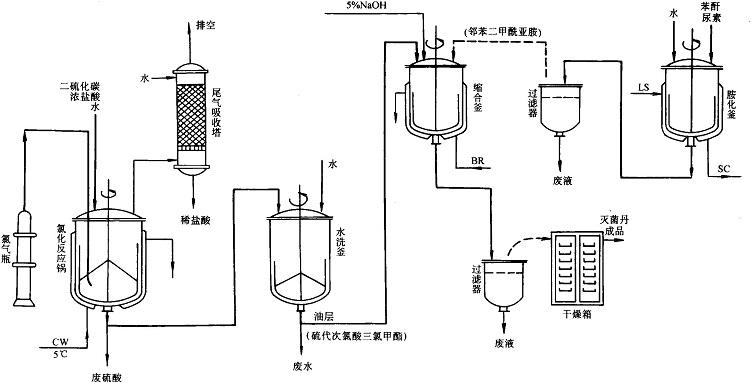 灭菌丹生产工艺流程图