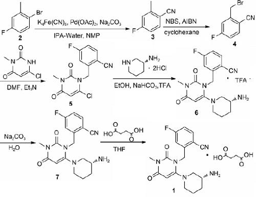 琥珀酸曲格列汀(1)的合成路线