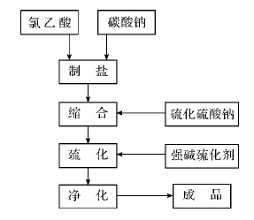 合成巯基乙酸钠的工艺流程图