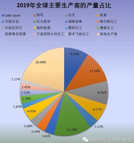 全球主要碳酸二甲酯生产商的产量占比