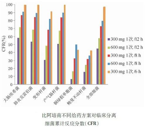 比阿培南不同给药方案对临床分离细菌累计反应分数( CFR)