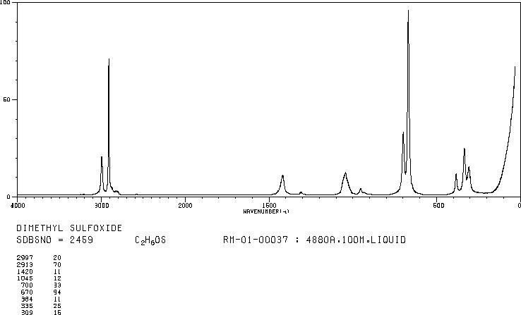 Dimethyl sulfoxide(67-68-5)Raman