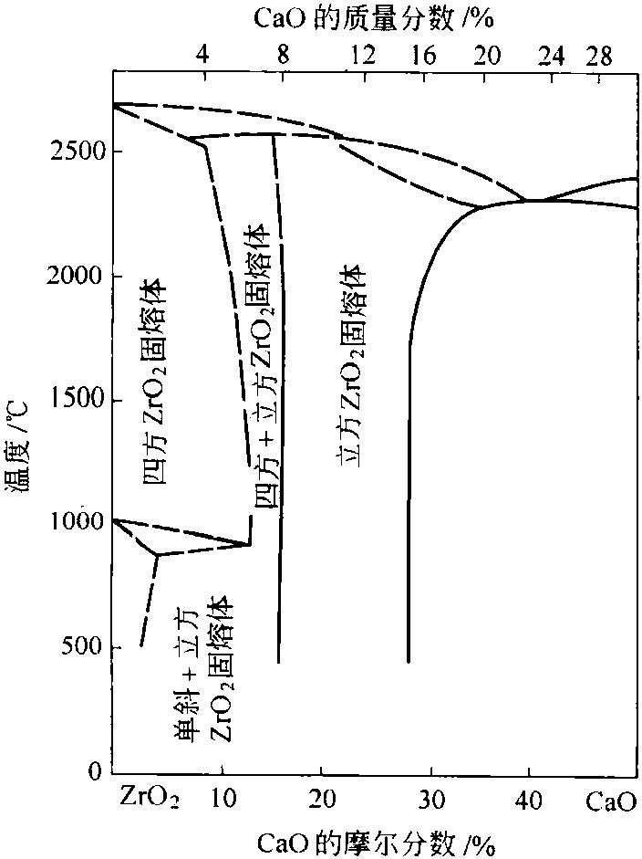 ZrO2-CaO二元系图