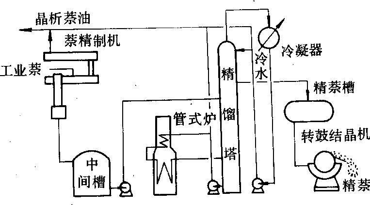 布罗迪法萘区域熔融精制工艺流程图