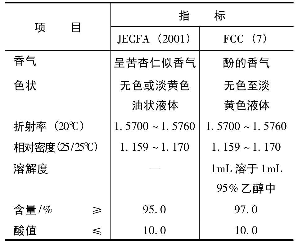水杨醛 质量标准
