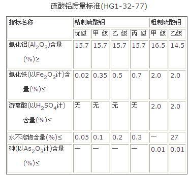 硫酸铝质量标准(HG1-32-77)