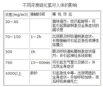不同浓度硫化氢对人体的影响