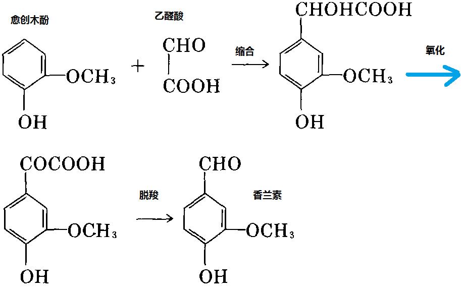 以愈创木酚和乙醛酸为原料制备香兰素