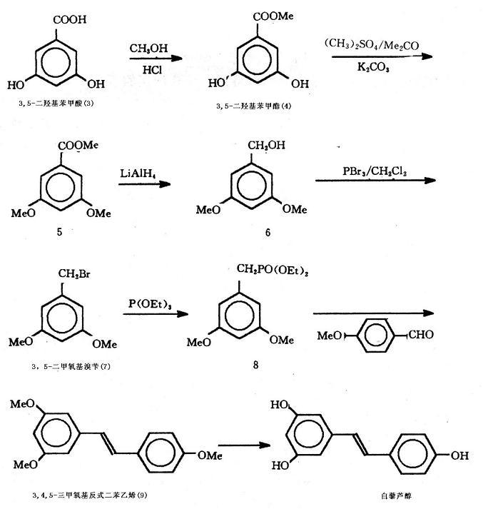 人工合成白藜芦醇的路线图
