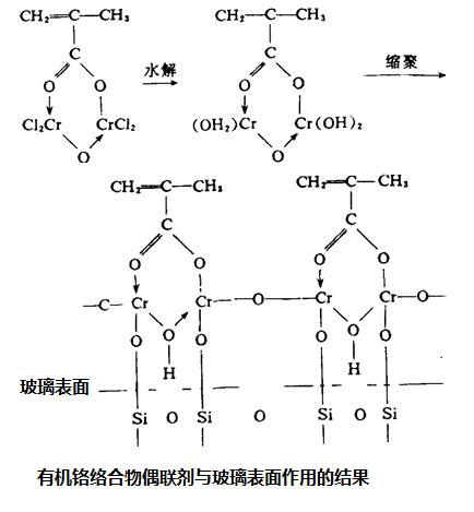 有机铬络合物偶联剂与玻璃表面作用