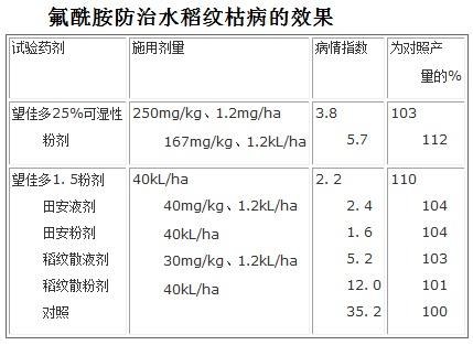 氟酰胺防治水稻纹枯病的效果