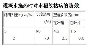 灌溉水施药时对水稻纹枯病的防效
