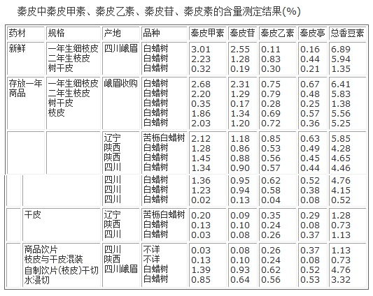 秦皮中秦皮甲素、秦皮乙素、秦皮苷、秦皮素的含量测定结果