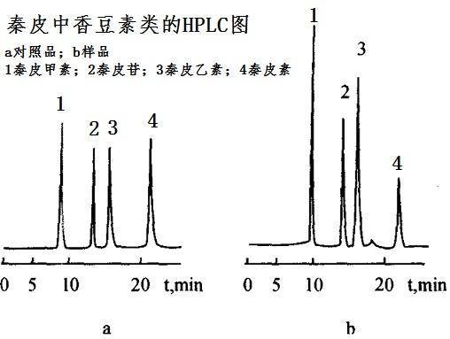 秦皮中香豆素类的HPLC图