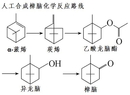 人工合成樟脑化学反应路线图