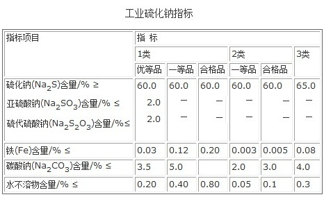 工业硫化钠参考质量指标