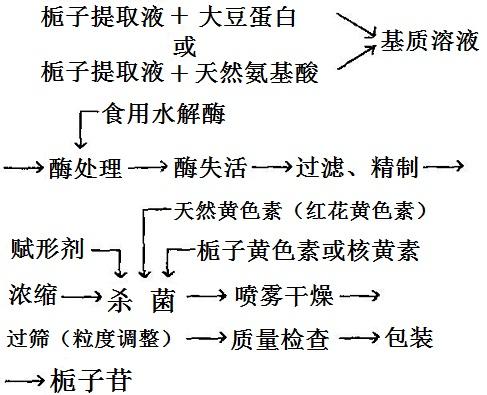 栀子苷提取工艺流程图