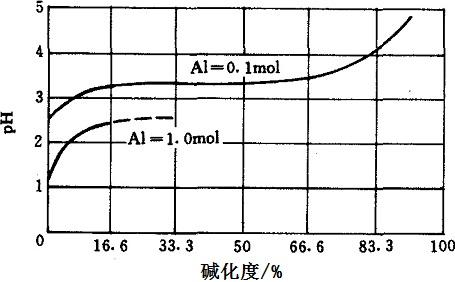 碱化度和pH值的关系