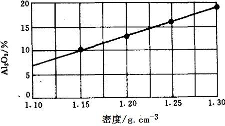 聚合氯化铝密度与Al2O3含量的关系