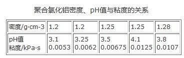 聚合氯化铝密度、pH值与粘度的关系
