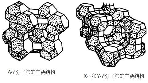 A型、X型和Y型分子筛的主要结构