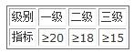 农用氨水(NH3)的质量指标(%)