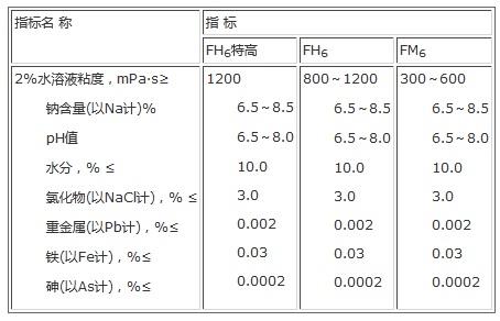 羧甲基纤维素钠 参考质量指标