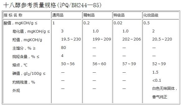 十八醇参考质量规格(沪Q/BH244—85)
