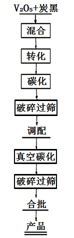 VC制取的工艺流程