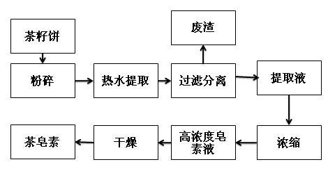 茶皂素熱水提取流程圖