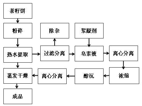 茶皂素水提醇沉提取流程圖