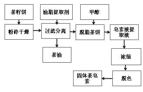 茶皂素甲醇提取流程圖