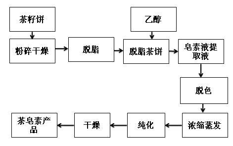 茶皂素乙醇提取流程圖