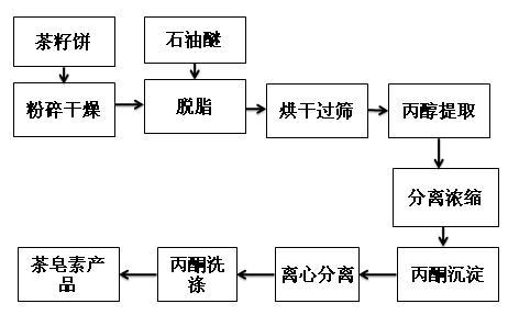 茶皂素正丙醇提取流程图