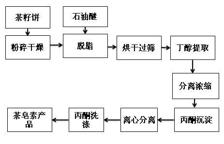 茶皂素正丁醇提取流程圖