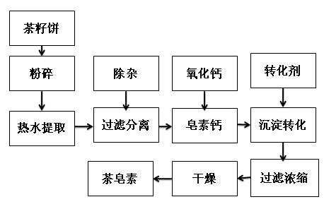 茶皂素水提沉淀提取流程图