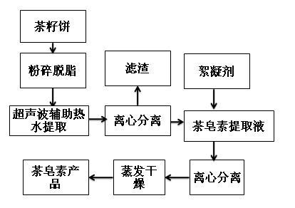 茶皂素超聲波提取流程圖