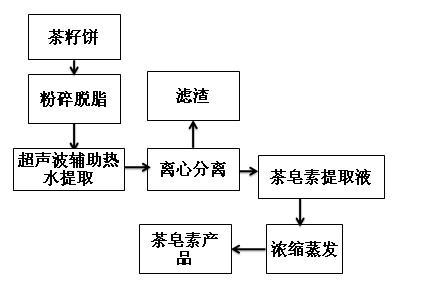 茶皂素微波提取流程圖