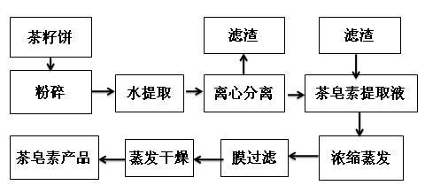 茶皂素膜提取流程圖