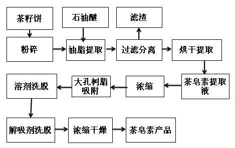 茶皂素大孔树脂提取流程图