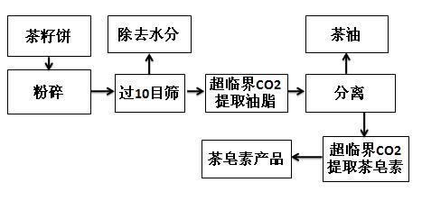 茶皂素超臨界提取流程圖